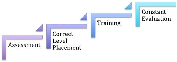 Sekhri Academy Teaching Model